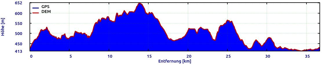 Domazlice-Südliche-Runde-Hoehe