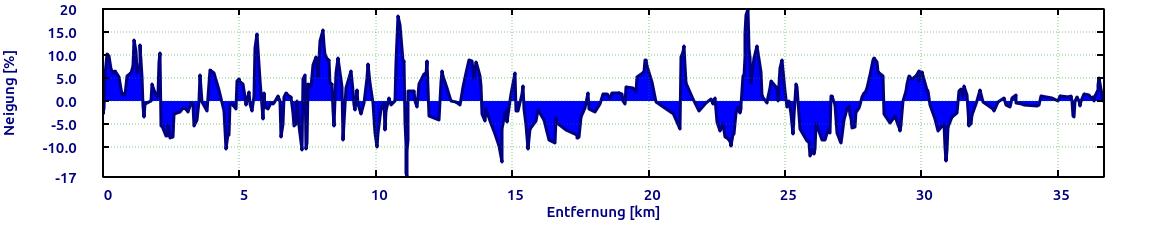 Domazlice-Südliche-Runde-Neigung